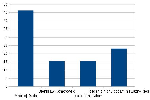 na-kogo-wyborcy-kukiza